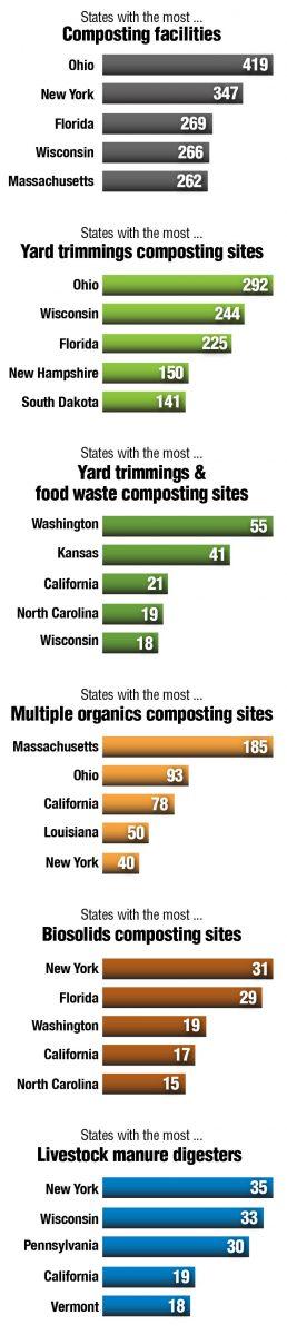 2017 State of Organics Recycling In The U.S. snapshot survey